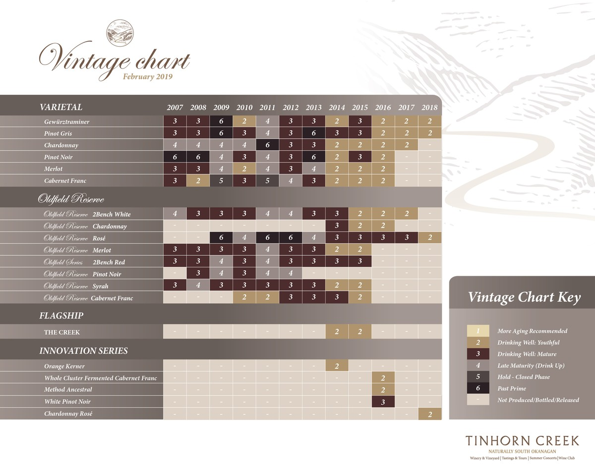 Tinhorn Creek Vintage Chart